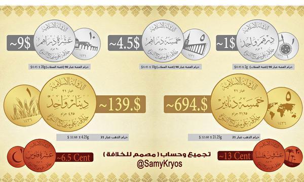 Az Iszlám Állam érméinek árfolyama évvégén